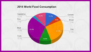 ielts academic task sample essay world food consumption