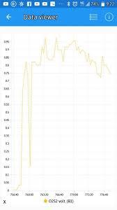 Oxygen Sensor 2 Voltage Chart Priuschat