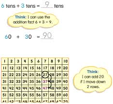 Ones Tens Hundreds Chart In Hindi Grade 2 Two Digit Addition With Regrouping Overview