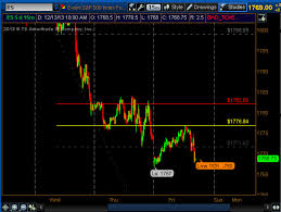 Thinkorswim Charts Download Free Thinkorswim Studies Halfwaybacktrading