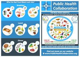 Dr David Unwin Food Charts Food As Medicine Low Carb Doctors Are Saving Lives