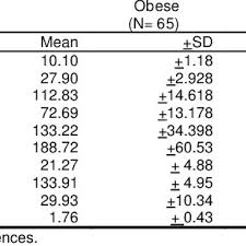 Lipid Profile Normal Values Chart India Comparisons Of Bmi Blood Pressure And Lipid Profile Between