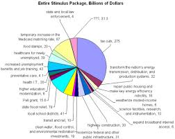 Pie Chart Of Where Tax Dollars Go Stimulus Pie Chart The New York Times