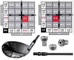 Titleist 910h Equipment Golfwrx