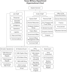File Texas Military Department Organizational Chart Jpg