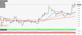 Ethereum Classic Growth Chart Ethereum Classic Unshattered By High Profile Developer