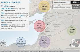 infographic essay syrian refugees destination by country along  infographic essay syrian refugees destination by country along population totals over time