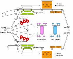 ac dragline layout figure of  fig 4 ac dragline layout