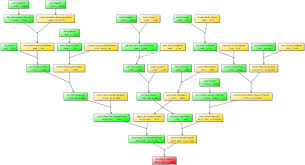 Family Tree Example Example of a family tree graph good impression olemartin 1