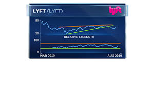 Lyft Stock Price History Chart Uber Plummets After Earnings Heres What Experts Are Saying