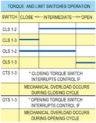 eim actuator wiring diagram wiring diagram electric actuator312s6 eim actuator wiring diagram
