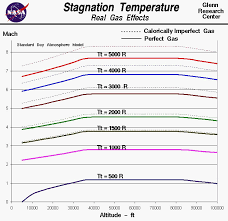the stagnation temperature is a function of the altitude and mach number of the object