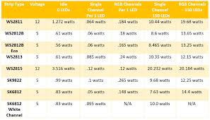Powers Epoxy Comparison Chart The Complete Guide To Selecting Individually Addressable Led