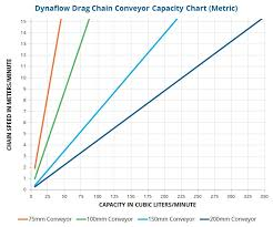 Chain Capacity Chart Drag Chain Conveyor Tubular Drag Chain Dynaflow By Spiroflow