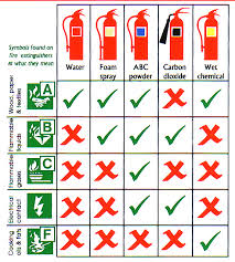 Fire Extinguisher Types And Uses Chart
