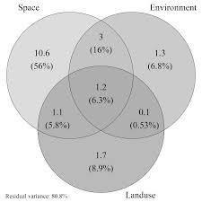 Venn Diagram Shading Generator Scale Circle Size Venn Diagram By Relative Proportion