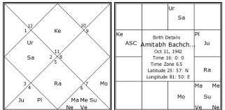 My Rashi Chart Role Of Mercury In A Birth Chart As Per Vedic Astrology