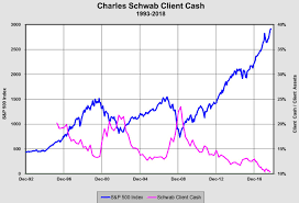 Cash On The Sidelines Chart
