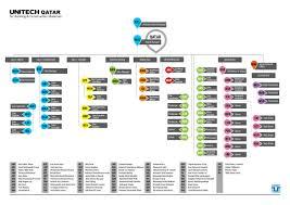Amc Organization Chart Unitech Qatar Organization Structure