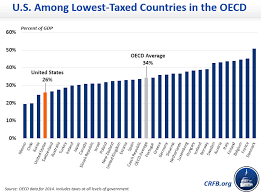 Tax Rates By Country Chart Is The U S The Highest Taxed Nation In The World