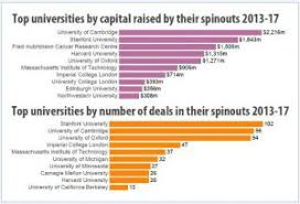 Cambridge University Spin Outs Top List For Capital Raised