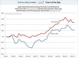 Chart Of The Day Apple Stock During Tim Coo And Steve Jobs