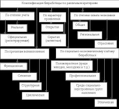 Безработица и ее типы Проблемы безработицы в России  Все формы безработицы можно объединить в две группы естественная безработица и вынужденная К естественной безработице относятся те формы
