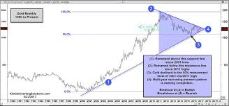Golds Golden Cross The Metal Just Formed A Chart Pattern