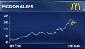Dow Stock McDonald's Exits A Correction Technician Sees Records Ahead Adorable Mcd Stock Quote