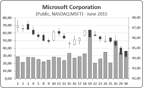 microsoft stock charts creating a candlestick stock chart with volume