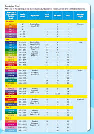 Reading Level Conversion Chart Fountas And Pinnell And Lexile 33 True Lexile Reading Conversion Chart