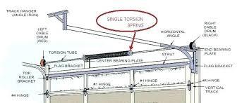 Garage Door Spring Tension Chart Garage Door Spring Adjustments Tecnihogares Com Co