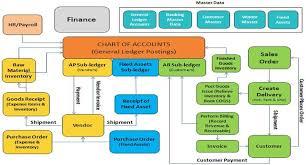 Sap Fi Financial Accounting Module In Sap Fico