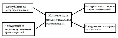 Реферат Формирование стратегии развития предприятия Брага  Рисунок