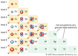 Spdf Orbitals Chart Quantum Number Periodic Table Chemogenesis