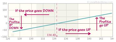 profit loss graph uncle bobs money lesson 2 profit and loss graph