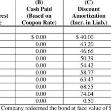 Amortization Bonds Liberty Bond Discount Amortization Schedule Using Effective