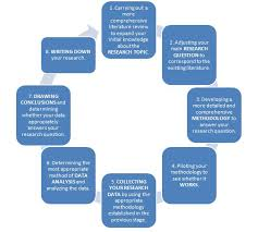 important factors to consider when choosing your dissertation  dissertation structure