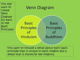 Compare And Contrast Hinduism And Buddhism Chart And Compare And Contrast Compare And Contrast The Basic