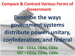 Types of Government 7 th Grade Social Studies. Compare & Contrast ...
