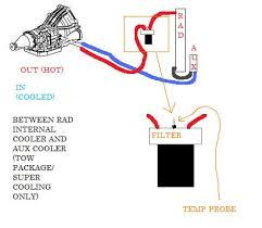 how to install an external transmission filter kit ford rw diagram of transmission filter and gauge setup