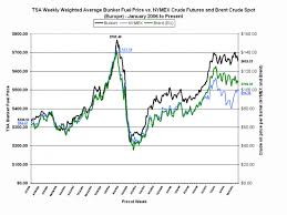 Understanding Bunker Fuel Is There A Relationship To Crude