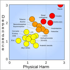 Cocaine Scale Chart File Rational Scale To Assess The Harm Of Drugs Mean