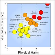 Substance Abuse Wikipedia