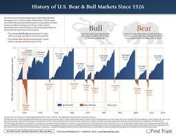 A Visual History Of U S Bull And Bear Markets Since 1926
