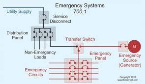emergency systems and the nec electrical construction  article 700 applies to the installation, operation, and maintenance of emergency systems for illumination and or power within 10 sec (700 12) of the