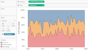 Area Chart Tableau Tableau Sales By Category Over Time Area Chart Ryan