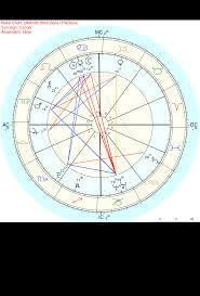 Chart Ruler In 9th House Jupiter Conjunct Reddit