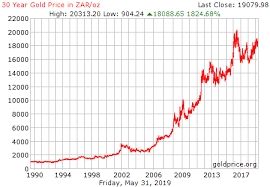 Gold Chart 20 Years 30 Year Gold Price History