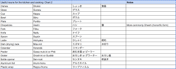 Useful Nons For Kitchen And Cooking 2 English Japanese